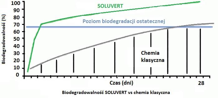 biodegradowalność Soluvert